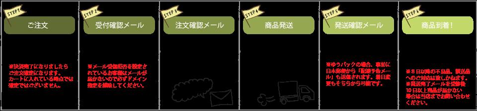 注文→商品到着の流れ