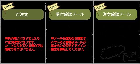 注文→商品到着の流れ1